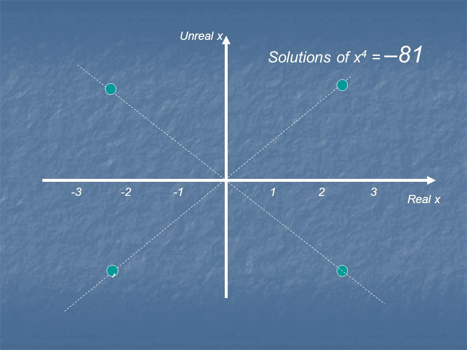 1 2 3 Real x Unreal x Solutions of x 4 = –16 -3 -2 -1