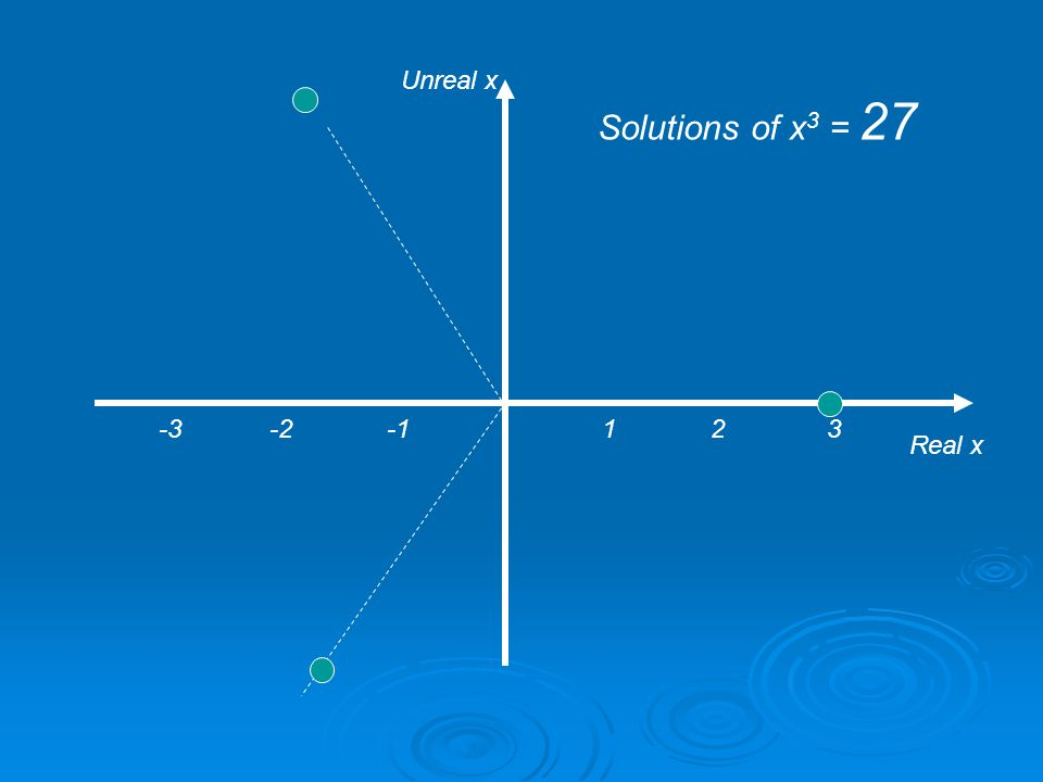 Again consider a series of horizontal Argand planes cutting this graph at places such as : y = 27 So we are solving the equation: x 3 = 27 The result is a series of very familiar Argand Diagrams which we have never before associated with cross sections of a graph.
