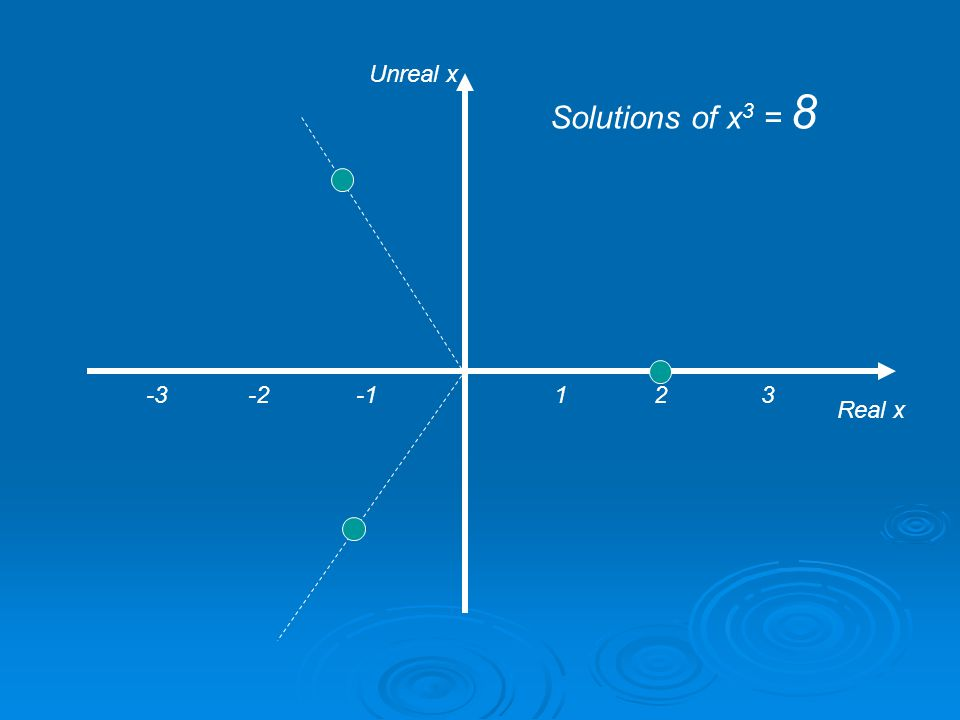 1 2 3 Real x Unreal x Solutions of x 3 = 27 -3 -2 -1