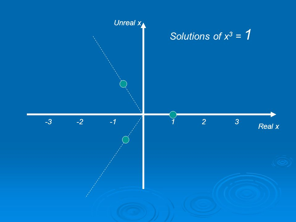 1 2 3 Real x Unreal x Solutions of x 3 = 8 -3 -2 -1