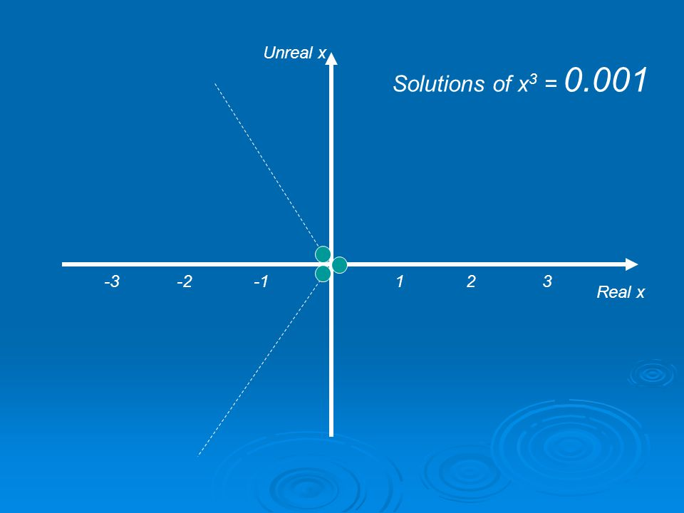 1 2 3 Real x Unreal x Solutions of x 3 = 1 -3 -2 -1