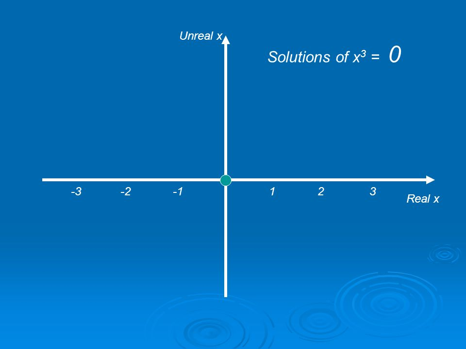 1 2 3 Real x Unreal x Solutions of x 3 = 0.001 -3 -2 -1
