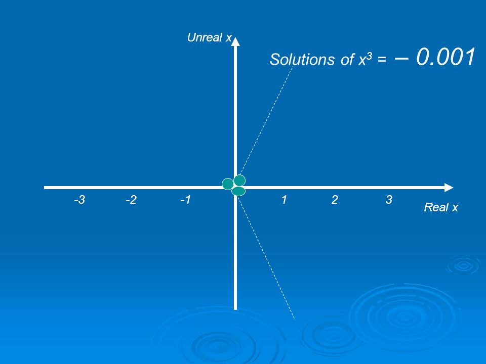 1 2 3 Real x Unreal x Solutions of x 3 = 0 -3 -2 -1