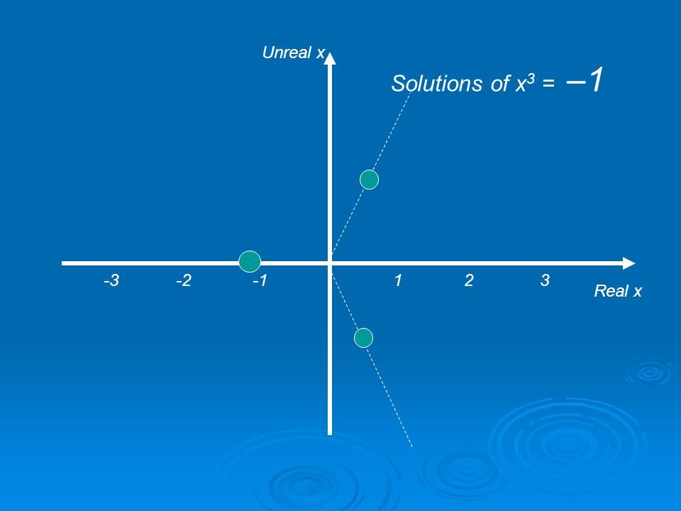 1 2 3 Real x Unreal x Solutions of x 3 = – 0.001 -3 -2 -1