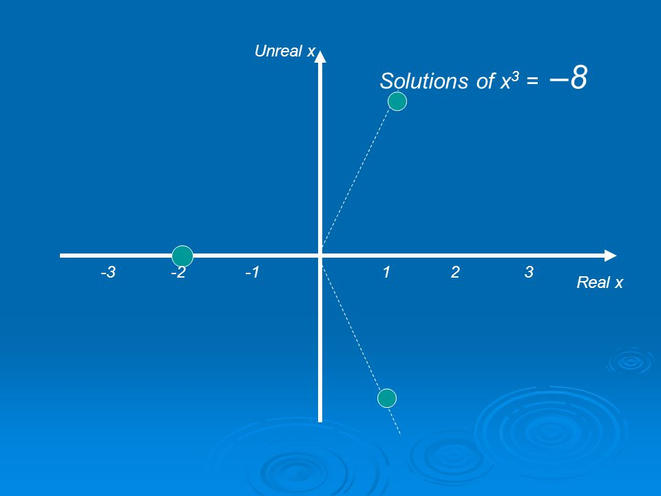 1 2 3 Real x Unreal x Solutions of x 3 = –1 -3 -2 -1