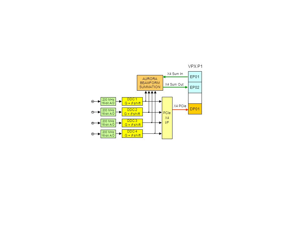VPX P1 Slot 1 200 MHz 16-bit A/D DDC 4 G +  shift PCIe X4 I/F EP02 200 MHz 16-bit A/D 200 MHz 16-bit A/D 200 MHz 16-bit A/D AURORA BEAMFORM SUMMATION DDC 3 G +  shift DDC 2 G +  shift DDC 1 G +  shift EP01 X4 Sum In X4 Sum Out DP01 X4 PCIe 200 MHz 16-bit A/D DDC 4 G +  shift PCIe X4 I/F EP02 200 MHz 16-bit A/D 200 MHz 16-bit A/D 200 MHz 16-bit A/D AURORA BEAMFORM SUMMATION DDC 3 G +  shift DDC 2 G +  shift DDC 1 G +  shift EP01 X4 Sum In X4 Sum Out DP01 X4 PCIe VPX P1 Slot 2 200 MHz 16-bit A/D DDC 4 G +  shift PCIe X4 I/F EP02 200 MHz 16-bit A/D 200 MHz 16-bit A/D 200 MHz 16-bit A/D AURORA BEAMFORM SUMMATION DDC 3 G +  shift DDC 2 G +  shift DDC 1 G +  shift EP01 X4 Sum Out X4 Sum In DP01 X4 PCIe 200 MHz 16-bit A/D DDC 4 G +  shift PCIe X4 I/F EP02 200 MHz 16-bit A/D 200 MHz 16-bit A/D 200 MHz 16-bit A/D AURORA BEAMFORM SUMMATION DDC 3 G +  shift DDC 2 G +  shift DDC 1 G +  shift EP01 X4 Sum Out X4 Sum In DP01 X4 PCIe VPX P1 Slot 3 VPX P1 Slot 4 DP01 VPX P1 Slot 5 CPU X4 PCIe – 1 GB/sec X4 Aurora – 1.25 GB/sec Model 5353