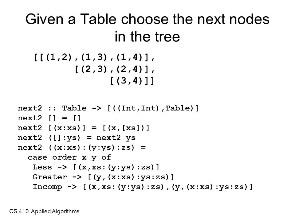 CS 410 Applied Algorithms Given a Table choose the next nodes in the tree [[(1,2),(1,3),(1,4)], [(2,3),(2,4)], [(3,4)]] next2 :: Table -> [((Int,Int),Table)] next2 [] = [] next2 [(x:xs)] = [(x,[xs])] next2 ([]:ys) = next2 ys next2 ((x:xs):(y:ys):zs) = case order x y of Less -> [(x,xs:(y:ys):zs)] Greater -> [(y,(x:xs):ys:zs)] Incomp -> [(x,xs:(y:ys):zs),(y,(x:xs):ys:zs)]