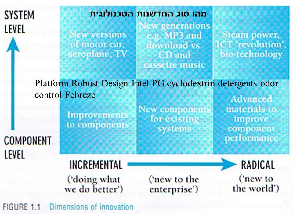 Platform Robust Design Intel PG cyclodextrin detergents odor control Febreze מהו סוג החדשנות הטכנולוגית
