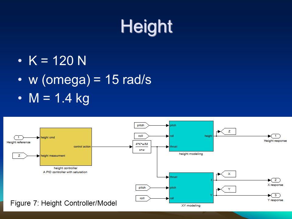 Height K = 120 N w (omega) = 15 rad/s M = 1.4 kg Figure 7: Height Controller/Model