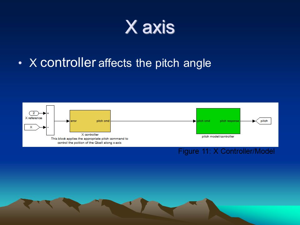 X axis X controller affects the pitch angle Figure 11: X Controller/Model