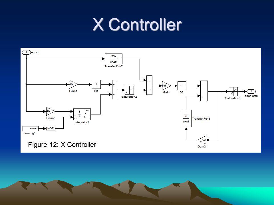 X Controller Figure 12: X Controller