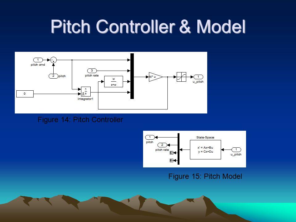 Pitch Controller & Model Figure 14: Pitch Controller Figure 15: Pitch Model