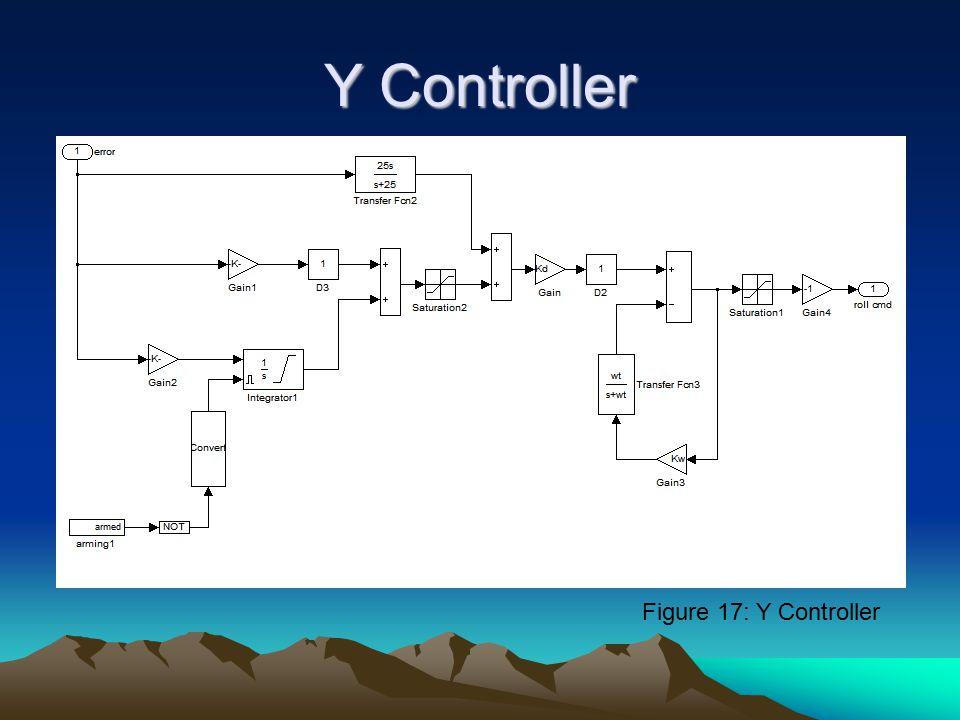 Y Controller Figure 17: Y Controller