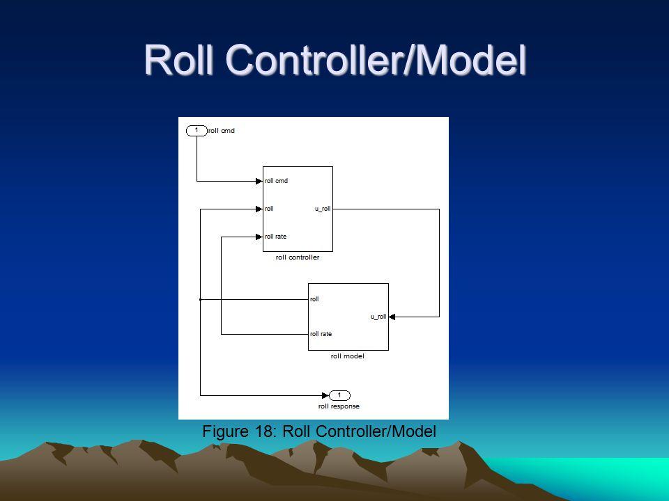 Roll Controller/Model Figure 18: Roll Controller/Model