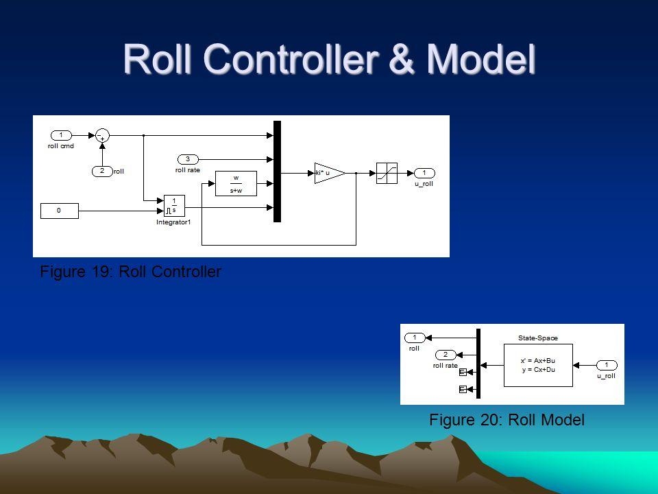 Roll Controller & Model Figure 19: Roll Controller Figure 20: Roll Model