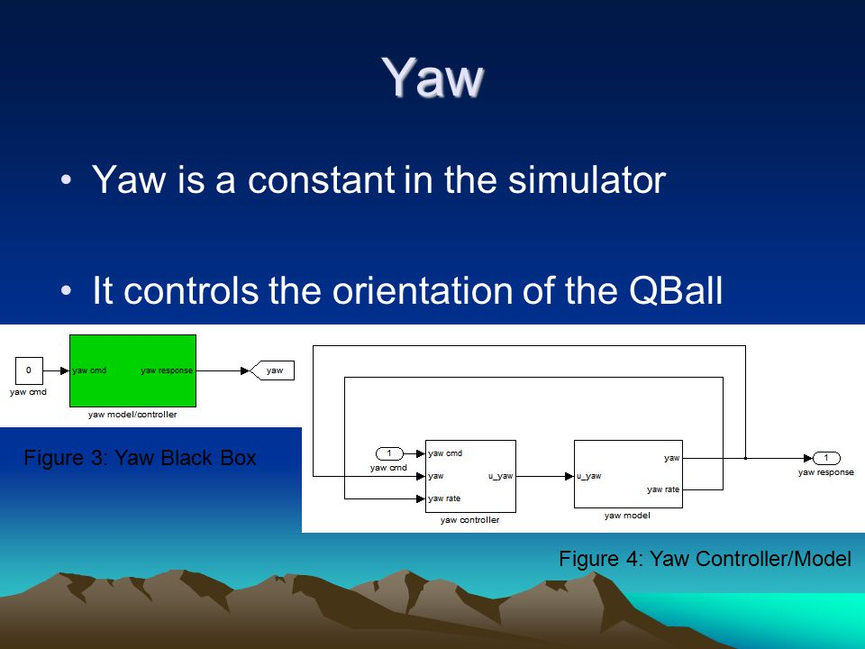 Yaw Yaw is a constant in the simulator It controls the orientation of the QBall Figure 3: Yaw Black Box Figure 4: Yaw Controller/Model