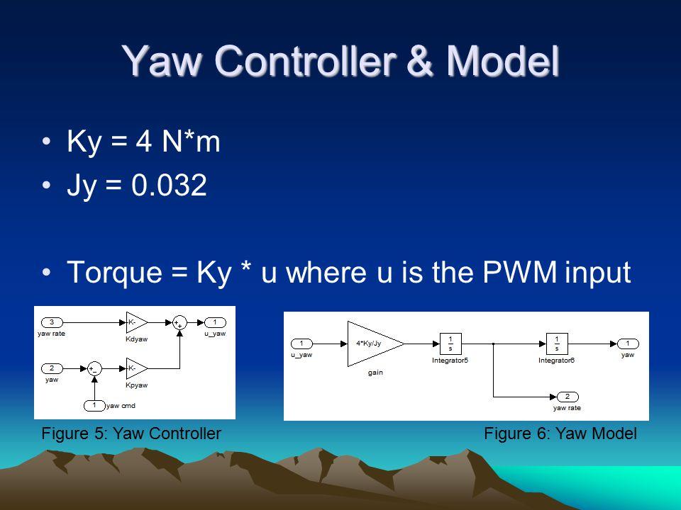 Yaw Controller & Model Ky = 4 N*m Jy = 0.032 Torque = Ky * u where u is the PWM input Figure 5: Yaw ControllerFigure 6: Yaw Model