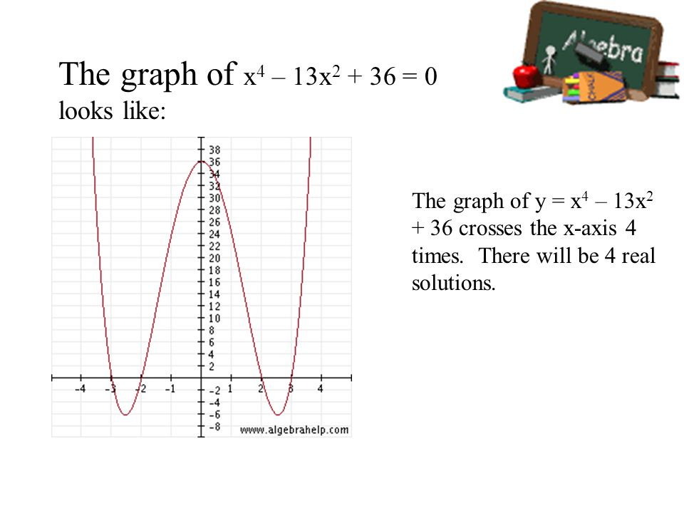 The graph of x 4 – 13x 2 + 36 = 0 looks like: The graph of y = x 4 – 13x 2 + 36 crosses the x-axis 4 times.