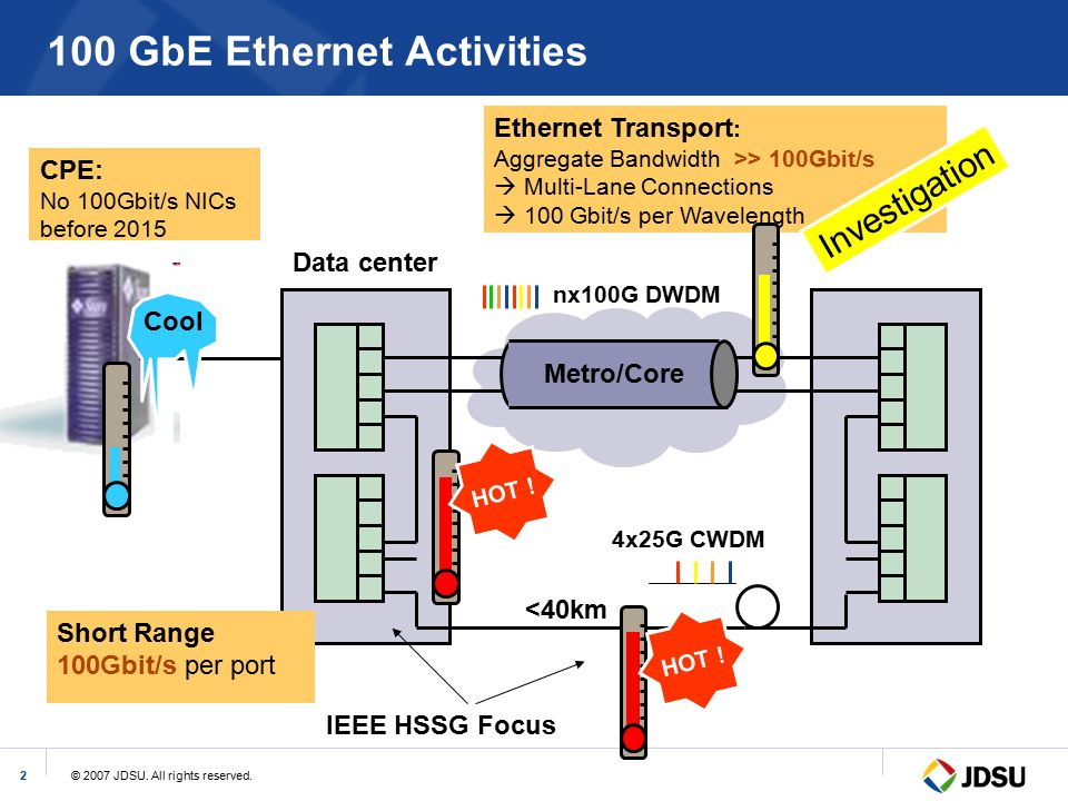 © 2007 JDSU. All rights reserved.2 100 GbE Ethernet Activities Data center Metro/Core Ethernet Transport : Aggregate Bandwidth >> 100Gbit/s  Multi-La