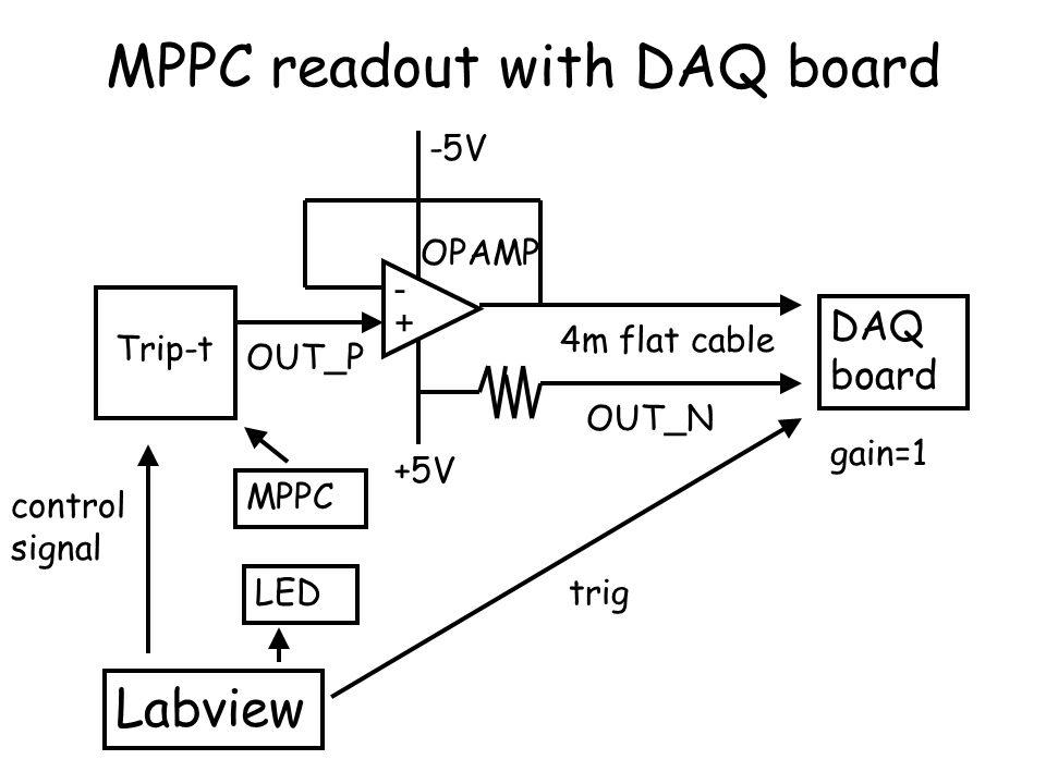 MPPC gain measured by Trip-t and CAMAC by CAMAC by Trip-t 400pixel 100pixel 1x10 6 3x10 6 4x10 5 1x10 6