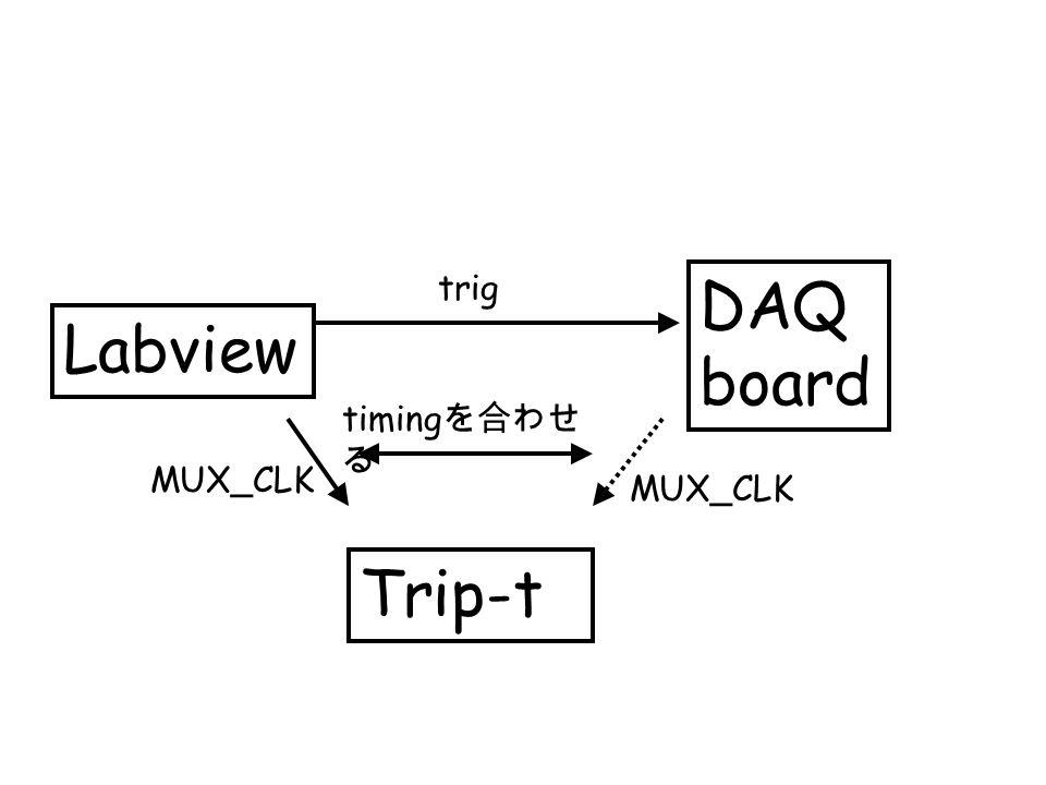 Disc.threshold curve propability of discri firing 5Vth unit = 2.5fC ~ 0.02p.e.