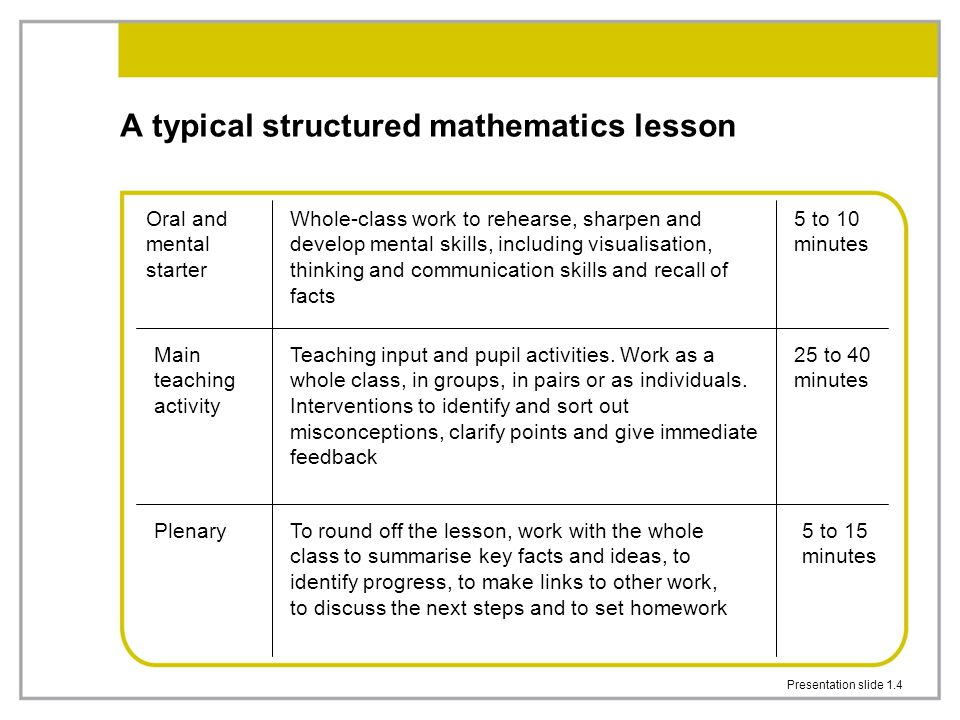 Presentation slide 1.4 A typical structured mathematics lesson Oral and mental starter Main teaching activity Plenary Whole-class work to rehearse, sh