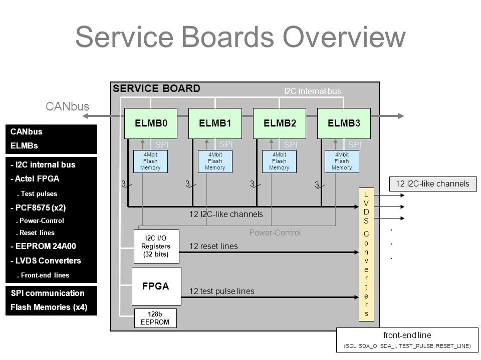 CANbus Service Boards Overview ELMB0ELMB1ELMB2ELMB3 LVDSConvertersLVDSConverters FPGA 12 test pulse lines I2C I/O Registers (32 bits) 12 reset lines......