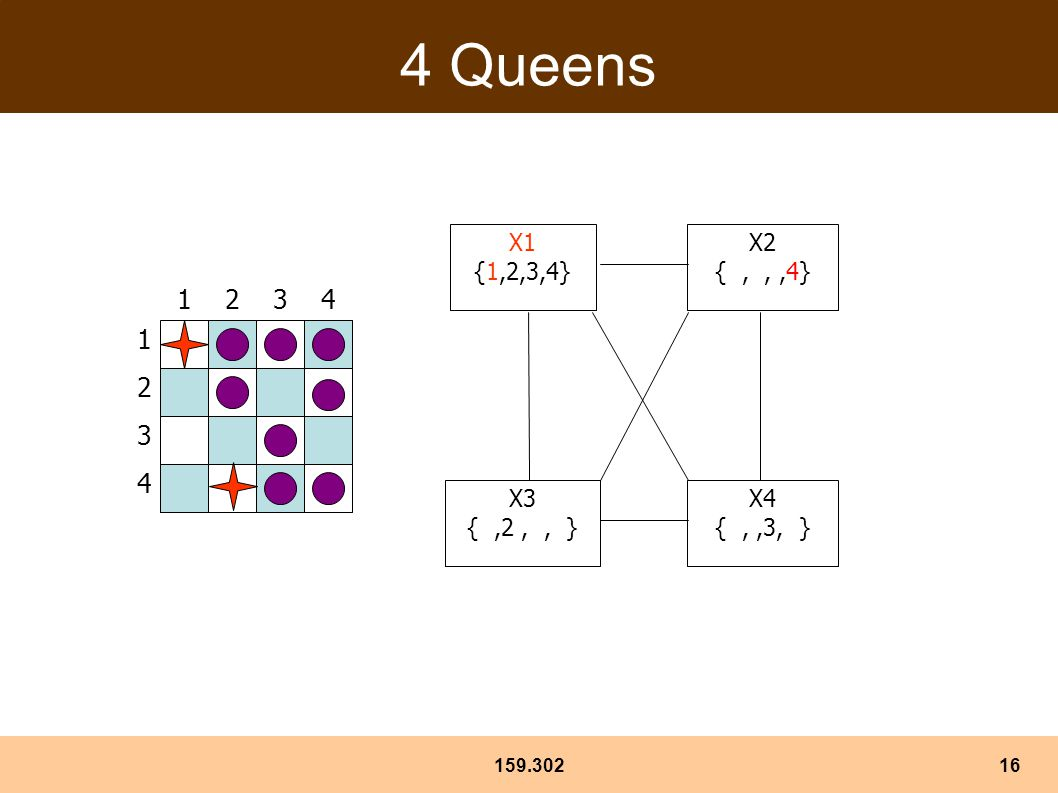 159.30216 4 Queens 1 3 2 4 3241 X1 {1,2,3,4} X3 {,2,, } X4 {,,3, } X2 {,,,4}