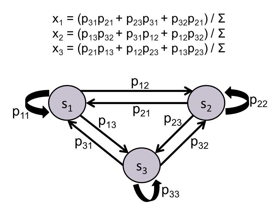 s1s1 p 12 p 21 p 11 s2s2 p 22 s3s3 p 33 p 13 p 23 p 31 p 32 x 1 = (p 31 p 21 + p 23 p 31 + p 32 p 21 ) / Σ x 2 = (p 13 p 32 + p 31 p 12 + p 12 p 32 ) / Σ x 3 = (p 21 p 13 + p 12 p 23 + p 13 p 23 ) / Σ
