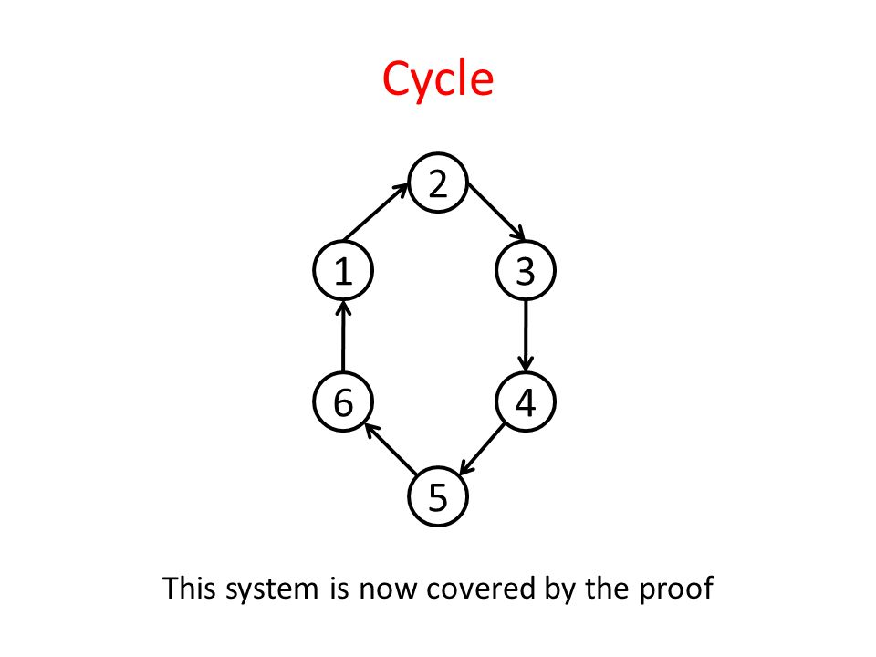 Cycle This system is now covered by the proof 1 6 3 4 5 2