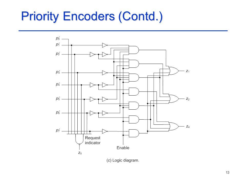 13 Priority Encoders (Contd.)