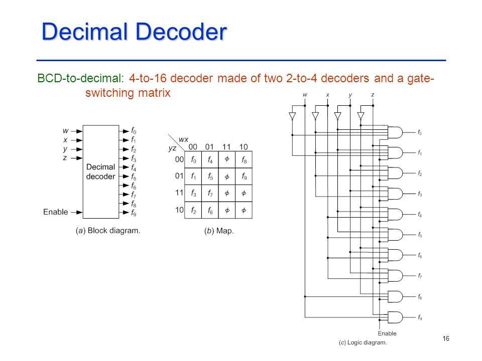 16 Decimal Decoder BCD-to-decimal: 4-to-16 decoder made of two 2-to-4 decoders and a gate- switching matrix