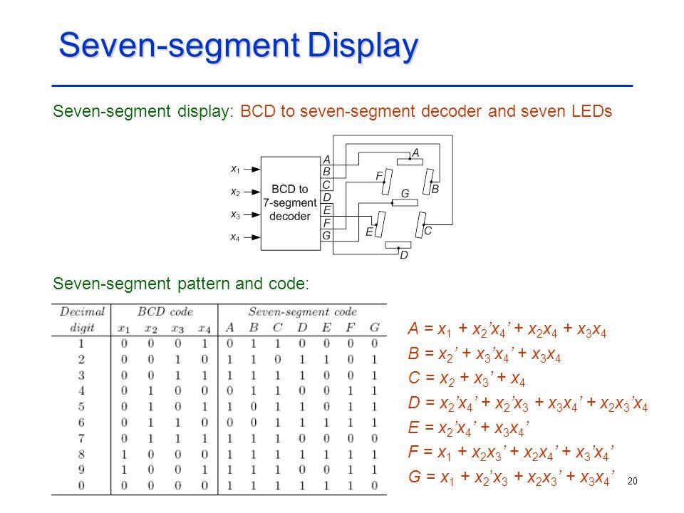 20 Seven-segment Display Seven-segment display: BCD to seven-segment decoder and seven LEDs Seven-segment pattern and code: A = x 1 + x 2 'x 4 ' + x 2