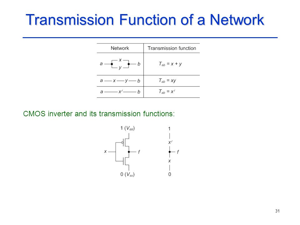 31 Transmission Function of a Network CMOS inverter and its transmission functions:
