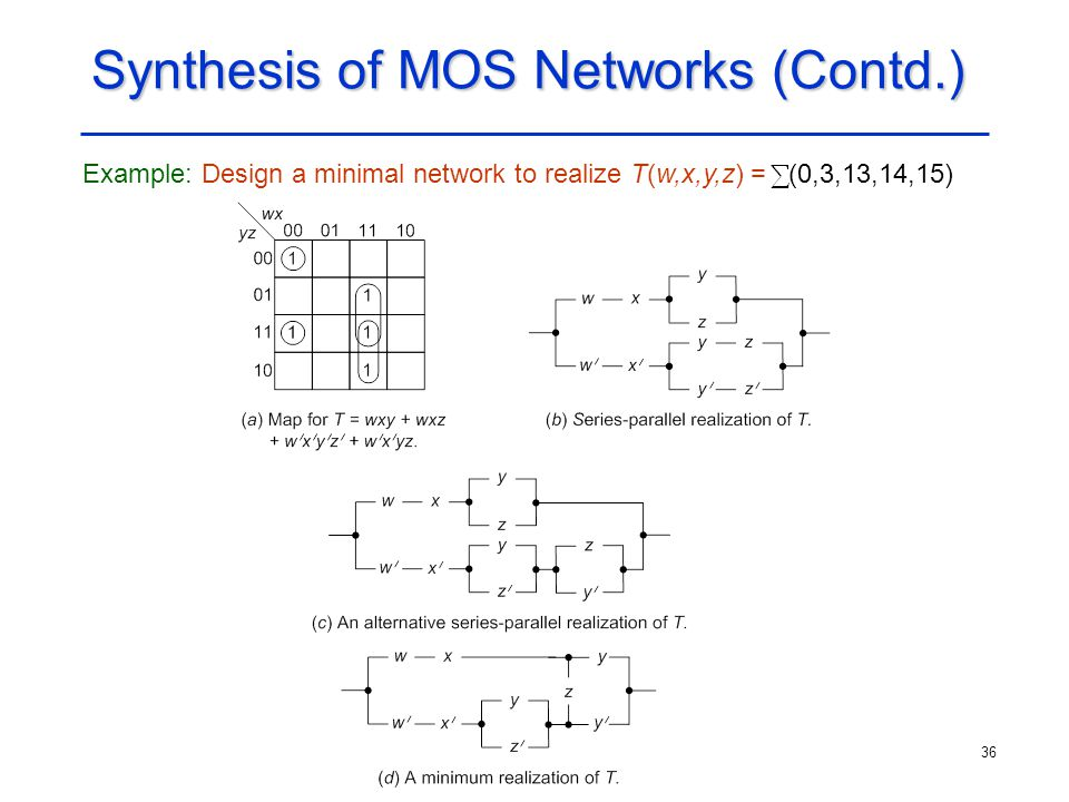 36 Synthesis of MOS Networks (Contd.) Example: Design a minimal network to realize T(w,x,y,z) = (0,3,13,14,15)
