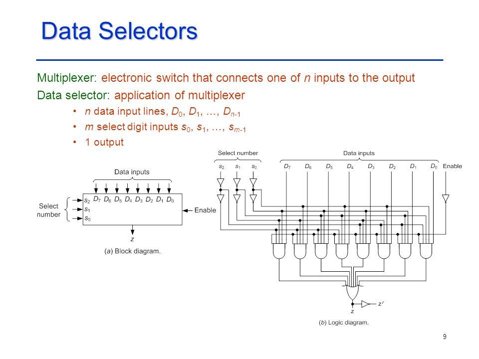 20 Seven-segment Display Seven-segment display: BCD to seven-segment decoder and seven LEDs Seven-segment pattern and code: A = x 1 + x 2 'x 4 ' + x 2 x 4 + x 3 x 4 B = x 2 ' + x 3 'x 4 ' + x 3 x 4 C = x 2 + x 3 ' + x 4 D = x 2 'x 4 ' + x 2 'x 3 + x 3 x 4 ' + x 2 x 3 'x 4 E = x 2 'x 4 ' + x 3 x 4 ' F = x 1 + x 2 x 3 ' + x 2 x 4 ' + x 3 'x 4 ' G = x 1 + x 2 'x 3 + x 2 x 3 ' + x 3 x 4 '