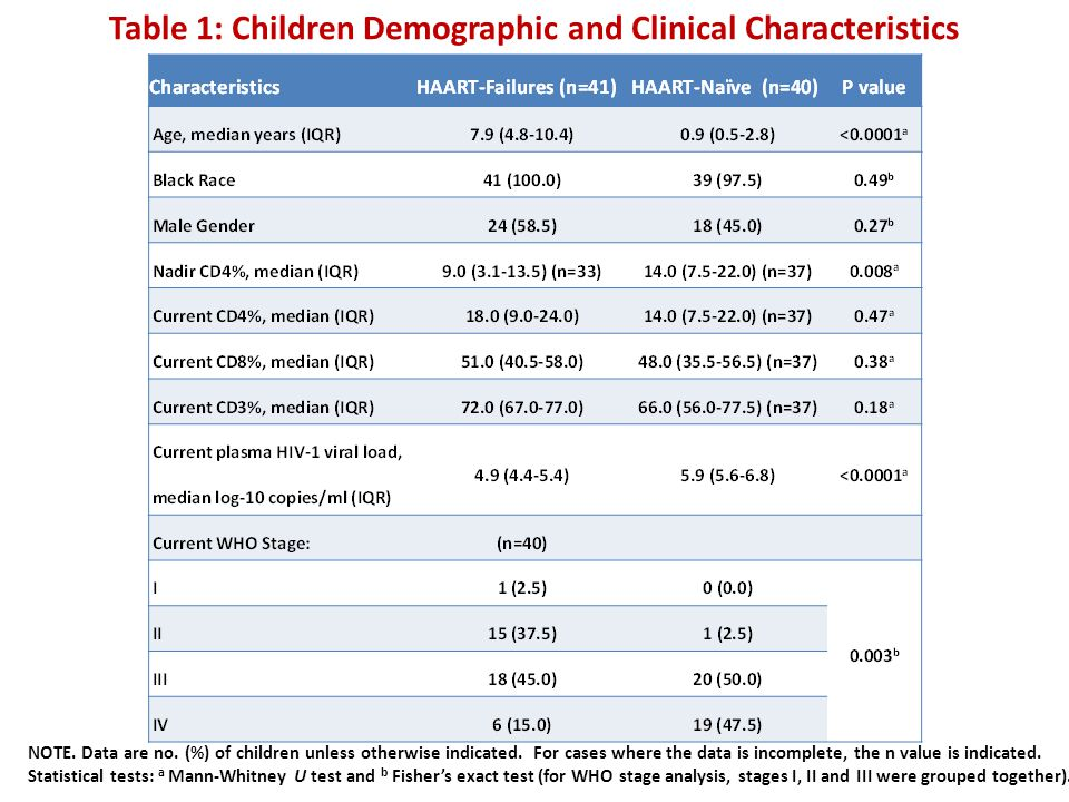 Table 1: Children Demographic and Clinical Characteristics NOTE. Data are no. (%) of children unless otherwise indicated. For cases where the data is