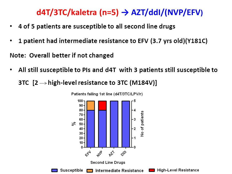 d4T/3TC/kaletra (n=5) → AZT/ddI/(NVP/EFV ) 4 of 5 patients are susceptible to all second line drugs 1 patient had intermediate resistance to EFV (3.7
