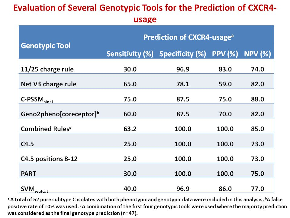 Evaluation of Several Genotypic Tools for the Prediction of CXCR4- usage a A total of 52 pure subtype C isolates with both phenotypic and genotypic da
