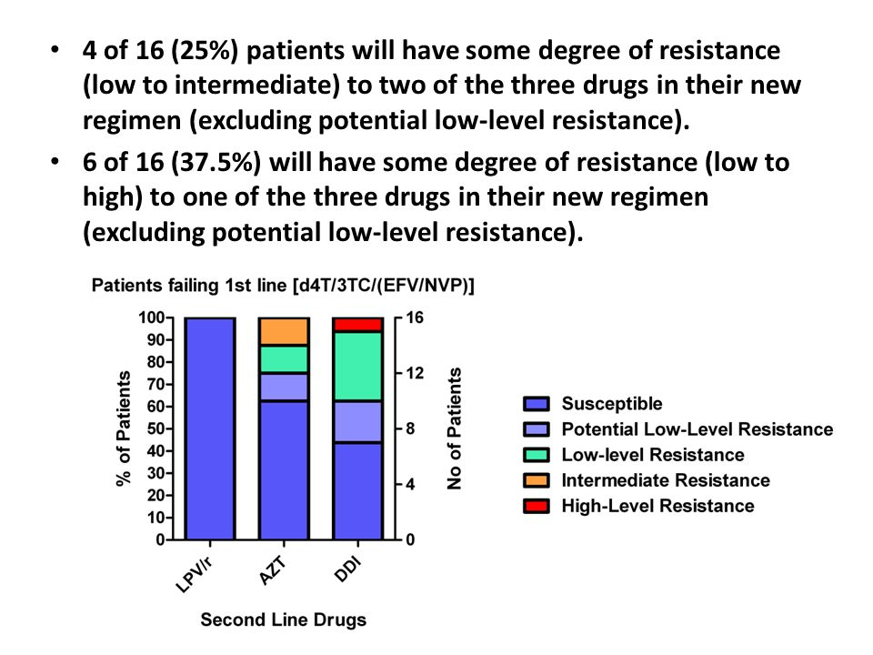 4 of 16 (25%) patients will have some degree of resistance (low to intermediate) to two of the three drugs in their new regimen (excluding potential l