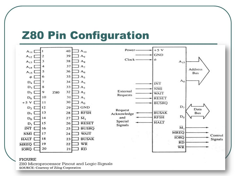 Z80 Pin Configuration 13