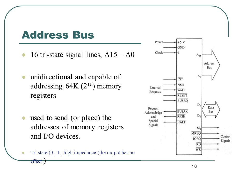 Address Bus 16 tri-state signal lines, A15 – A0 unidirectional and capable of addressing 64K (2 16 ) memory registers used to send (or place) the addr