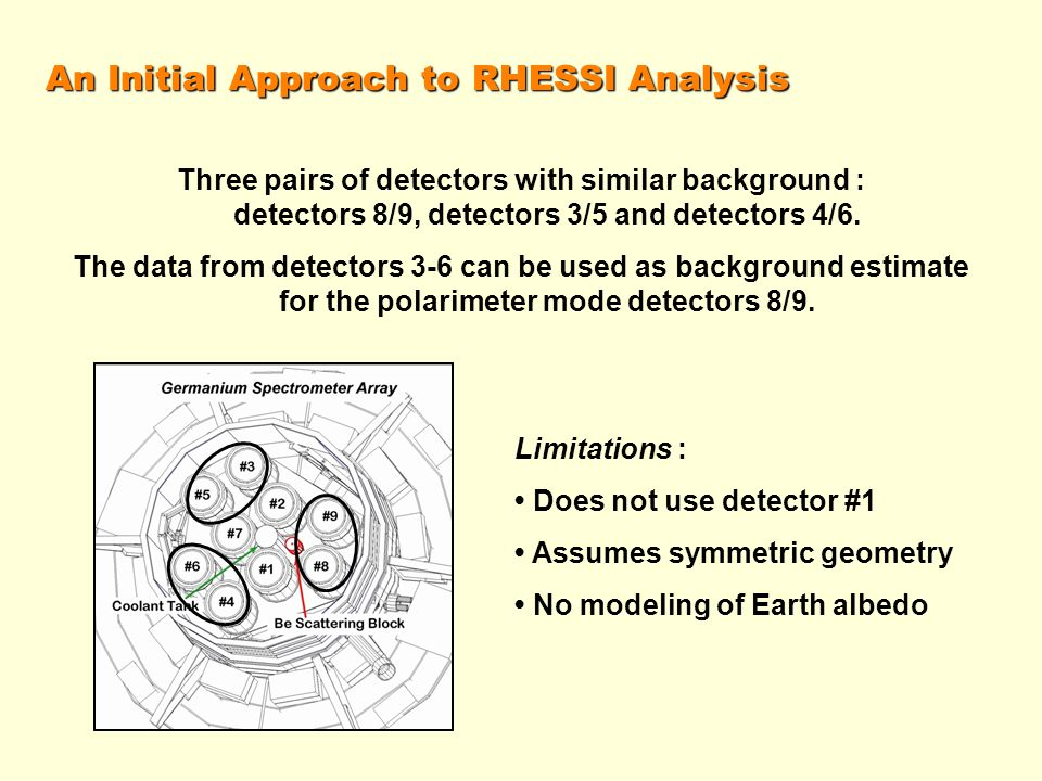 An Initial Approach to RHESSI Analysis Three pairs of detectors with similar background : detectors 8/9, detectors 3/5 and detectors 4/6.