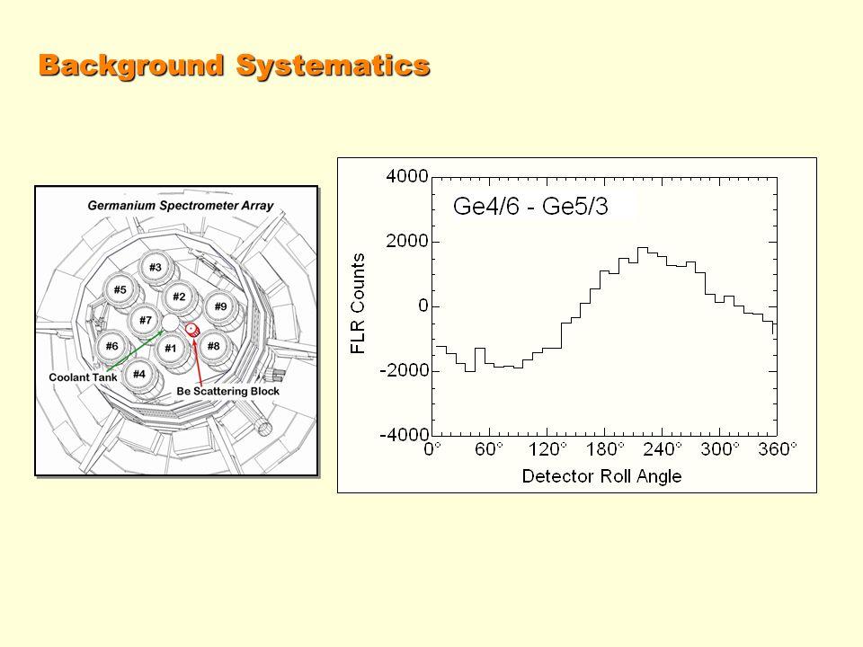 Background Systematics