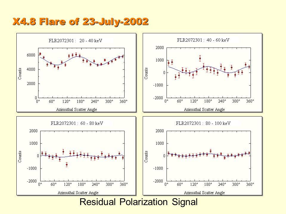 X4.8 Flare of 23-July-2002 Residual Polarization Signal