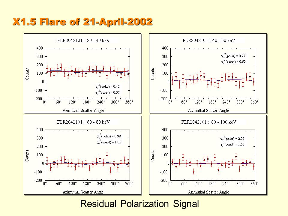 X1.5 Flare of 21-April-2002 Residual Polarization Signal