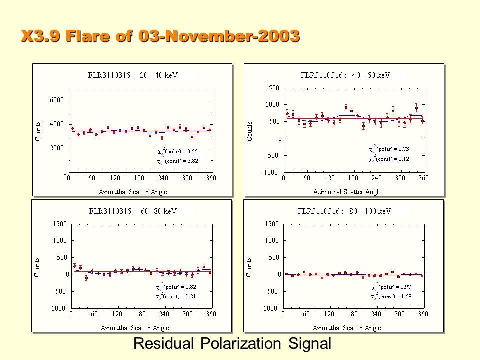 X3.9 Flare of 03-November-2003 Residual Polarization Signal