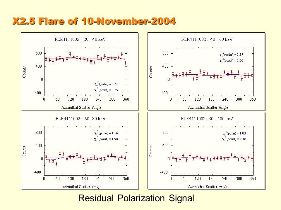 X2.5 Flare of 10-November-2004 Residual Polarization Signal