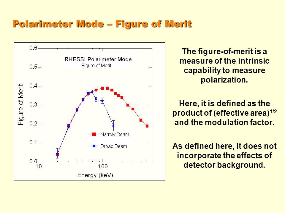 Polarimeter Mode – Figure of Merit The figure-of-merit is a measure of the intrinsic capability to measure polarization.