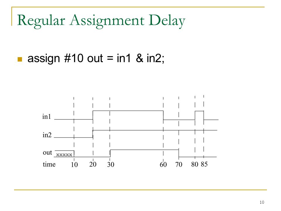 10 Regular Assignment Delay assign #10 out = in1 & in2;